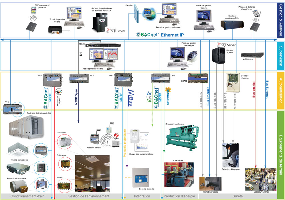 johnson-controls-equipement